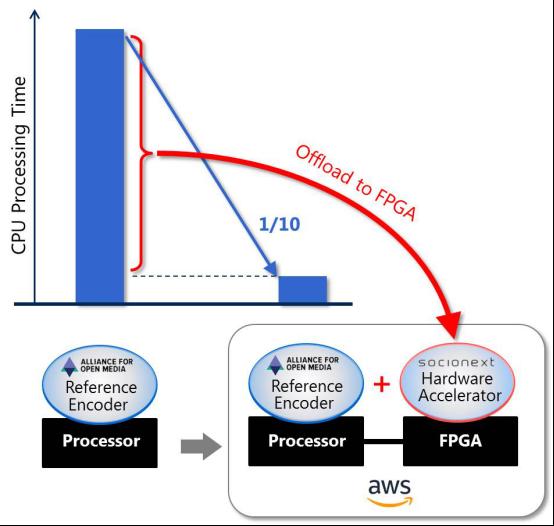 Socionext成功于AWS云端服务上运行次世代AV1编码器
