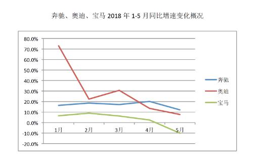 宝马在华销量连续3月下滑 半年6次召回突显品牌隐忧