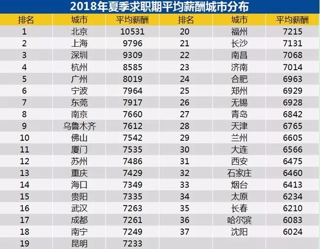 二季度平均工资出炉,北京过万!网友:一如既往拖后腿