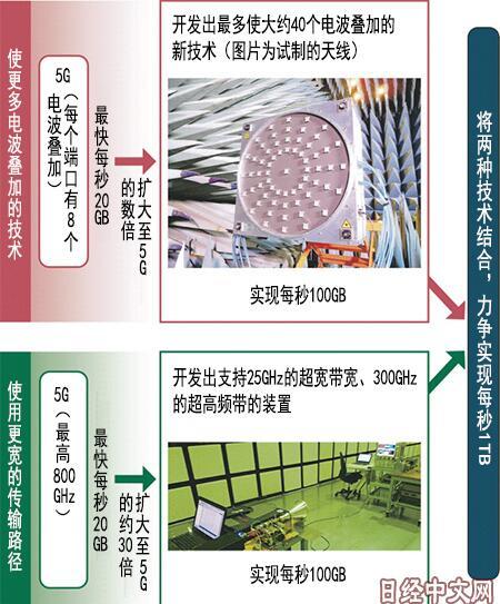 """日媒:日本开发""""后5G""""技术 速度达5倍"""