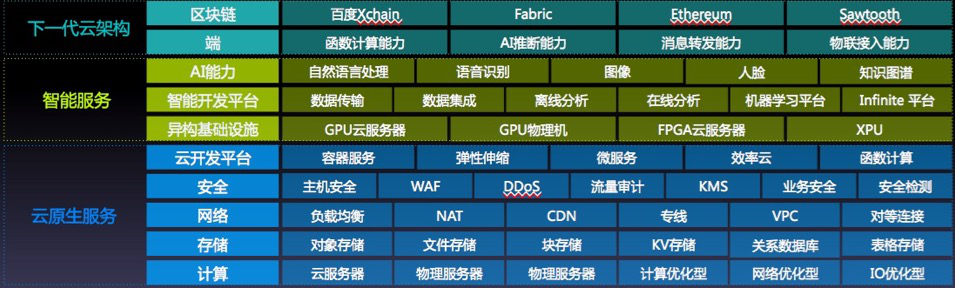 百度云ABC STACK2.0正式发布 集成百度大脑110+AI能力