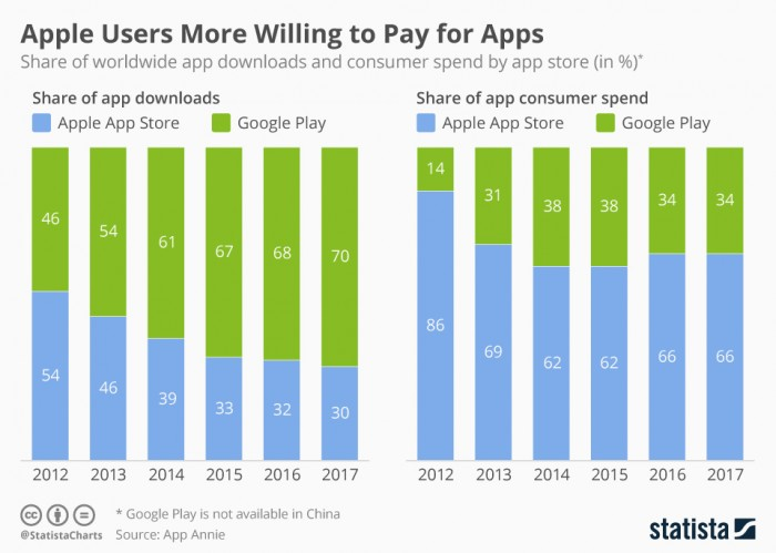 chartoftheday_14590_app_downloads_and_consumer_spend_by_platform_n.jpg