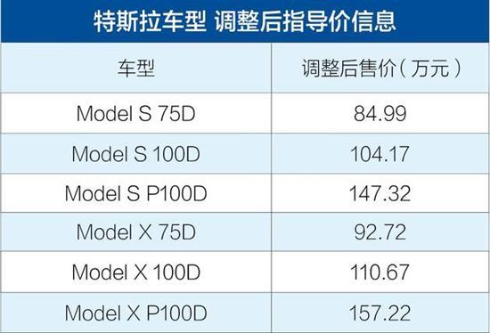 受关税影响 特斯拉Model S/Model X价格上调