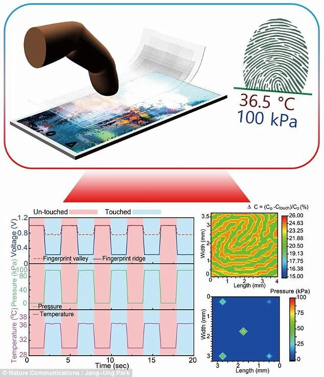 透明电极指纹传感器问世 实现屏下指纹的新方法