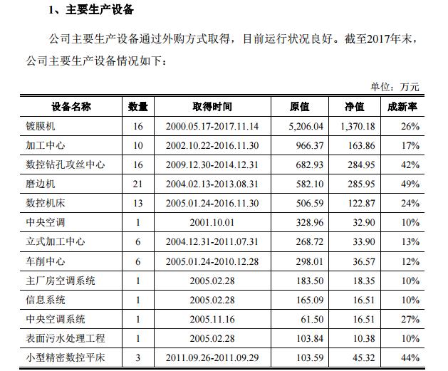 宁波永新光学涉嫌虚假采购 子公司曾串标被罚