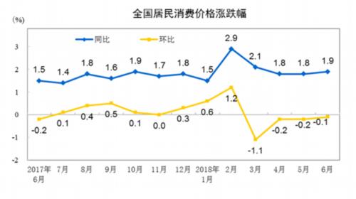 """6月CPI同比上涨1.9% 涨幅连续3个月处""""1时代"""""""