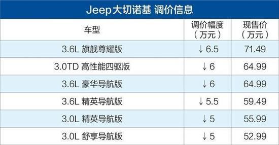 Jeep大切诺基售价维持不变 不受关税影响