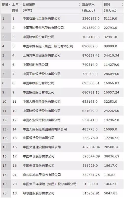 中国建筑连续6年稳居《财富》中国500强前三!