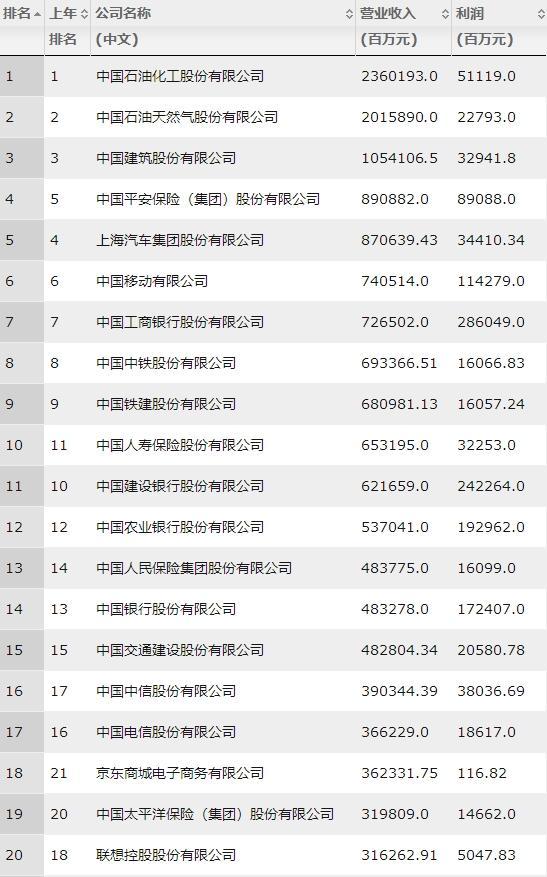 2018年财富中国500强:腾讯赚钱能力冠绝互联网