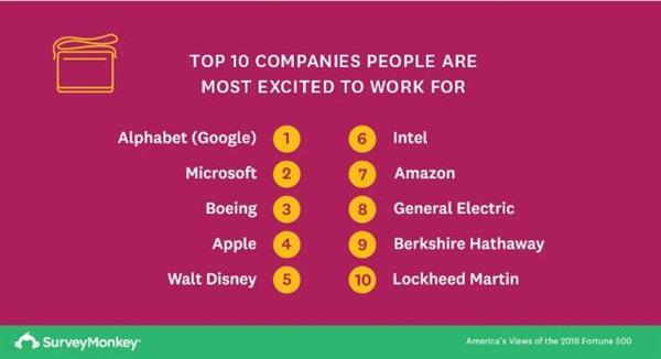 谷歌成美国人最希望效力公司:微软获千禧一代青睐