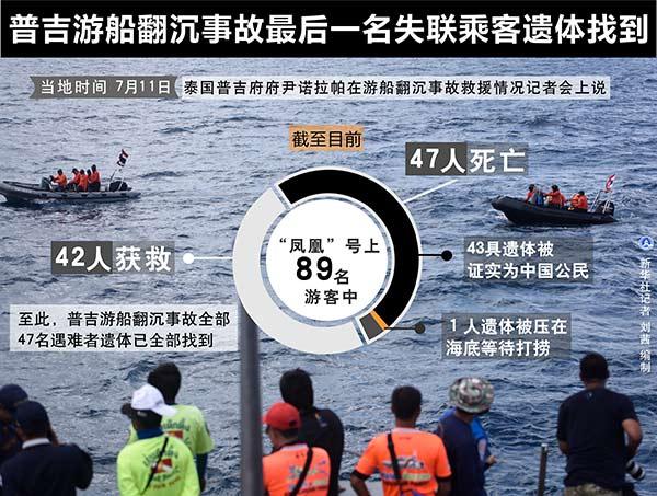 普吉游船翻沉事故已致47人遇难 最后一名失联乘客遗体找到