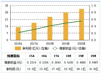 东旭光电:光电显示材料龙头企业入围中国500强