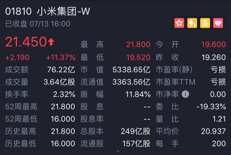 小米收盘再涨11.37% 互联网新经济模式威力显露