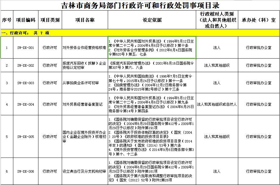 吉林市商务局部门行政许可和行政处罚事项目录