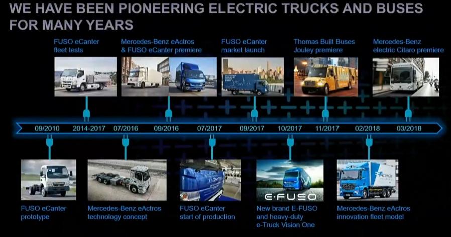 戴姆勒计划实现商用车阵容全面电动化
