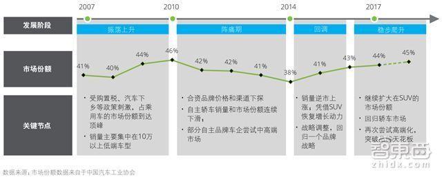 中国车企遭遇最大危机 末尾淘汰赛拉开序幕