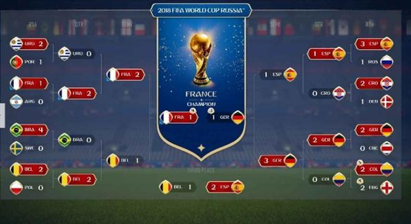 《FIFA18》成功预测法国队世界杯夺冠