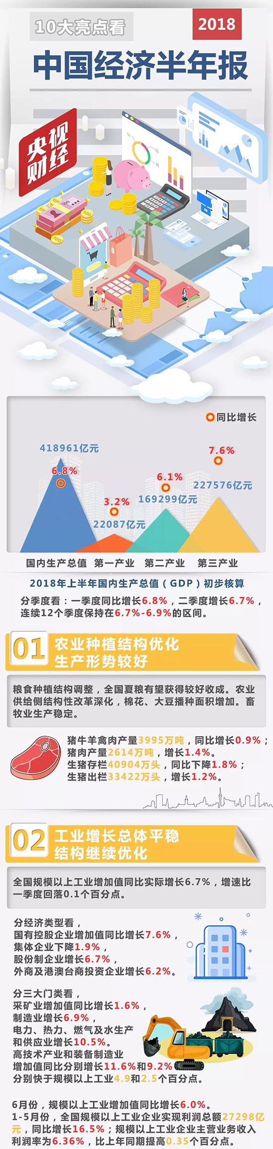 """上半年中国经济""""成绩单""""出炉 十大亮点与你有关!"""