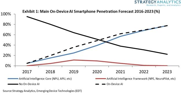 Strategy Analytics:设备中的AI驱动三分之一的智能手机