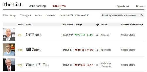 世界首富贝佐斯身家达1500亿美元 打破盖茨纪录