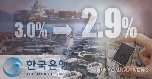 韩媒:韩国政府下调今年经济增长预期至2.9%