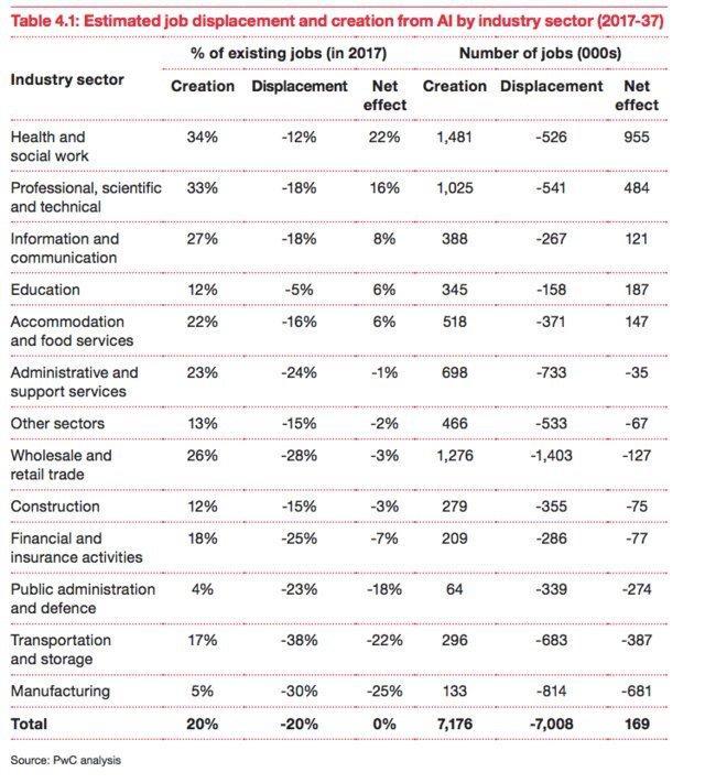 AI将抢走人类工作 但也在这些行业创造更多职位