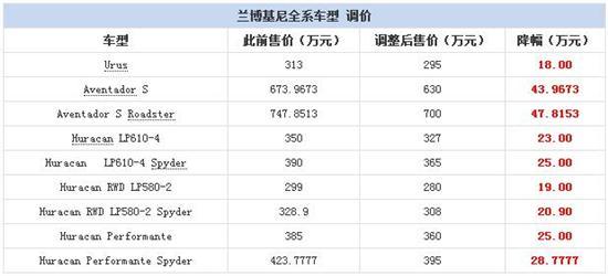 兰博基尼全系车型官降 最高降47.8153万