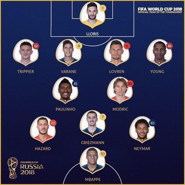 曝FIFA官方最佳阵:法国4将+暴力鸟入围 无C罗梅西
