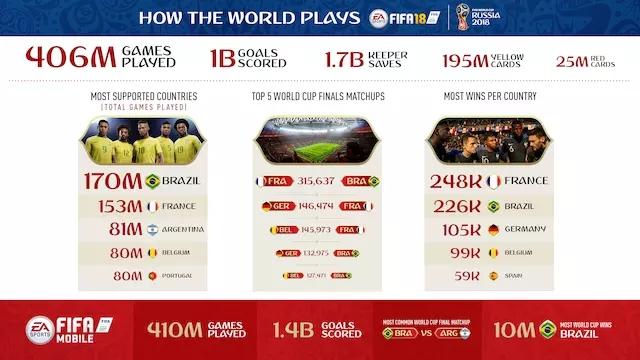 AI猜世界杯基本都错 EA靠游戏模拟猜对了法国
