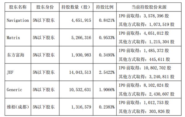 健友股份股东谋减持3200万股股份 上半年净利同比增八成