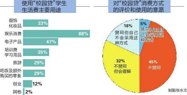 """陕西大学生""""校园贷""""调查:女性占比超99%,多为娱乐消费"""