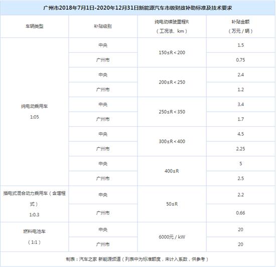 广州出台2018-2020年新能源车补贴政策
