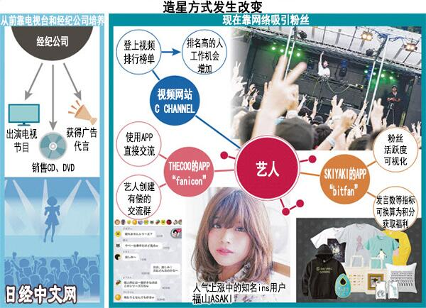 """日媒分析日本现有的互联网""""小众""""造星逻辑"""