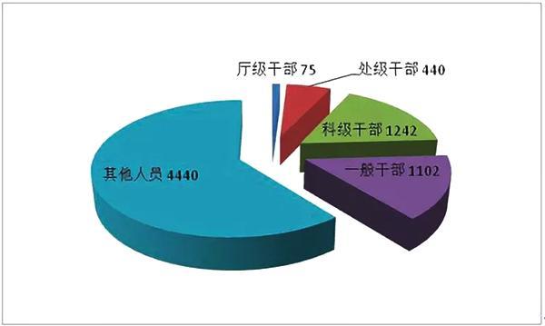 广东今年上半年处分厅级官员75人,处级官员440人