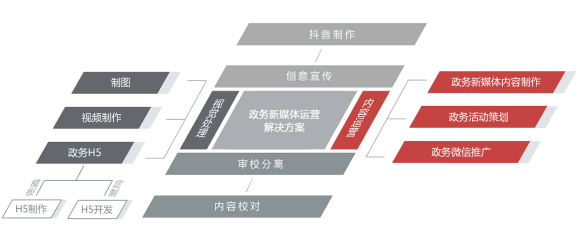 """六大解决方案助力政务新媒体打造""""立交桥""""式宣传模式"""