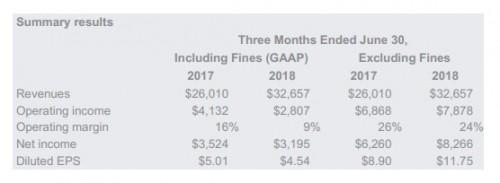 Alphabet公布Q2财报总收益为326.5亿美元 较去年同期上涨26%