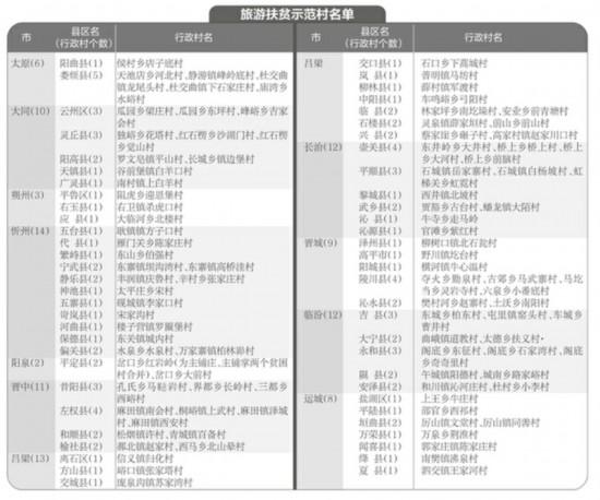山西省首批100个澳门永利扶贫示范村名单公示