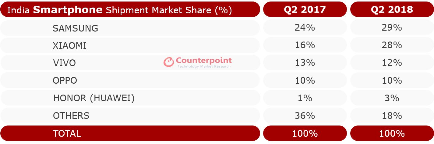 印度手机市场2018 Q2报告出炉:三星、小米领跑