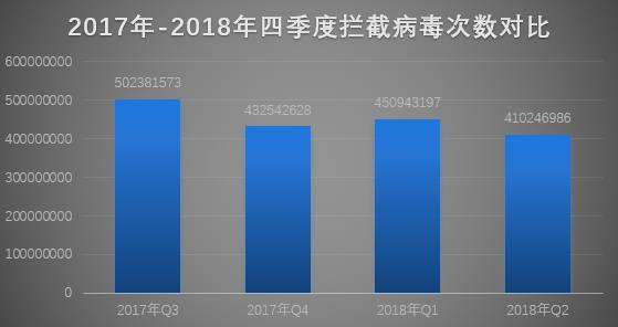 腾讯安全发布2018Q2季度互联网安全报告