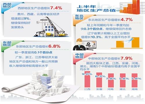 上半年各地经济延续稳中向好态势 多元增长极拉动区域经济协调发展