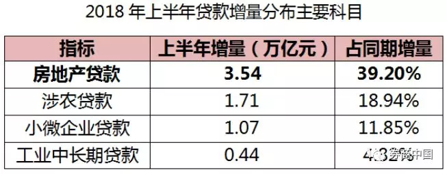 北京有银行首套房贷利率上调40%!楼市调控还是银行钱紧?
