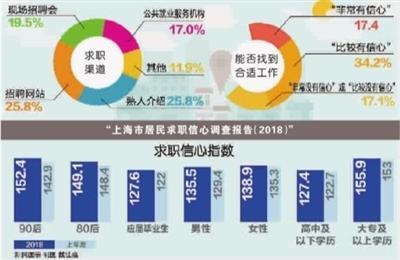 上海期望月薪平均值5277元 离职主因:离家远