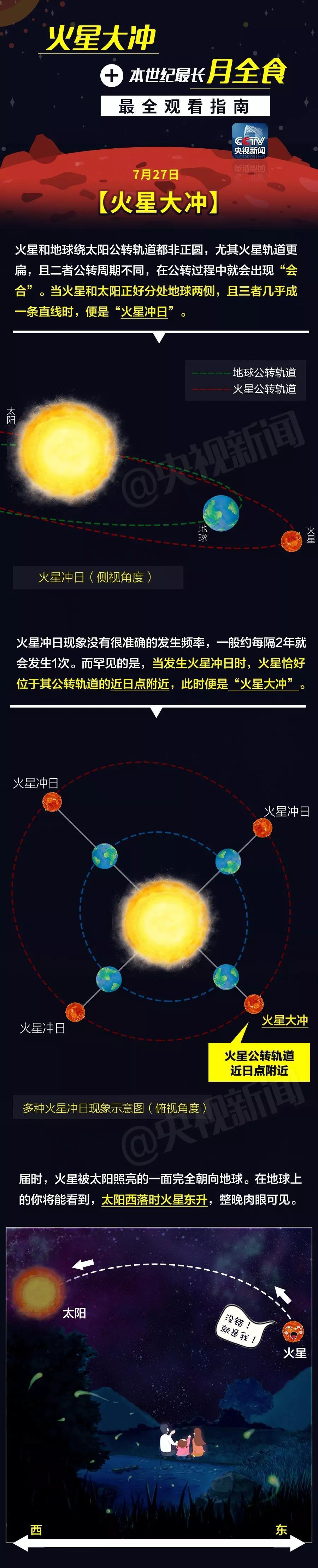 """""""火星大冲""""+本世纪最长月全食!两场天文""""大戏""""不容错过!"""