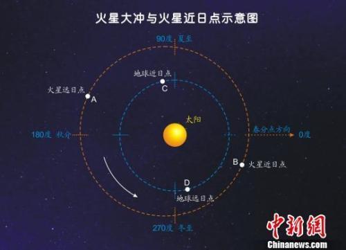 月全食、火星大冲 两项天文奇观今夜明晨齐上演