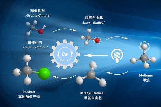 中国科学家发明新催化剂 驯服甲烷可做火箭燃料