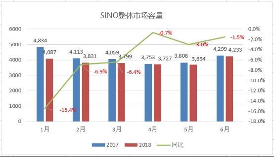 2018年上半年国内智能手机回顾:荣耀小米激战