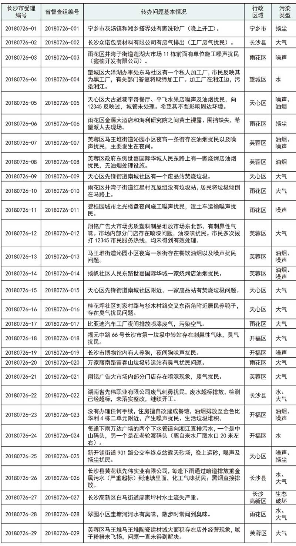 湖南省环境保护督察组向长沙市转办的群众信访举报件(第一批,7月26日)