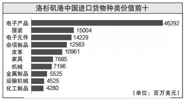 美国港口直面贸易战冲击:16港对华贸易占比超25%
