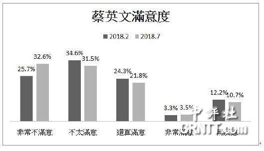 """台民调:蔡当局不满意度达64% 民众""""一面倒""""不满"""