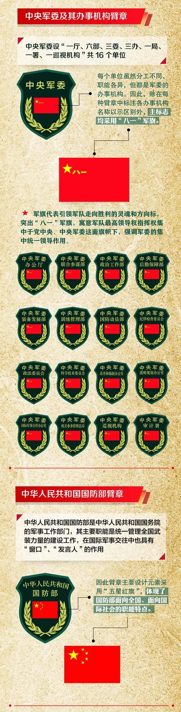 涨知识:解放军佩戴的56种臂章,你都认识吗